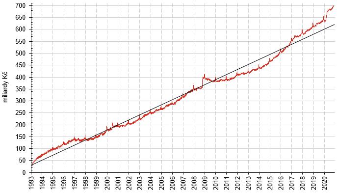 Vývoj výše oběživa od 8. 2. 1993 do 19. 11. 2020