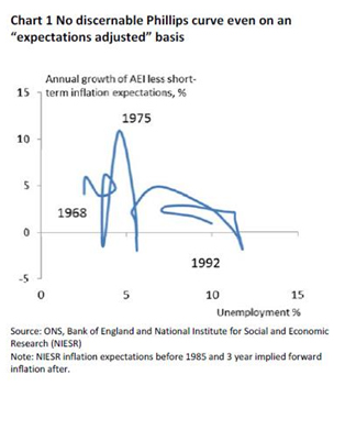 "Chart 1 No discernable Phillips curve even on an ""expectations adjusted"" basis"