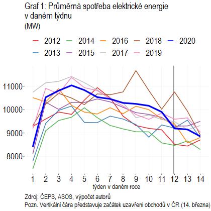 Graf 1: Průměrná spotřeba elektrické energie v daném týdnu