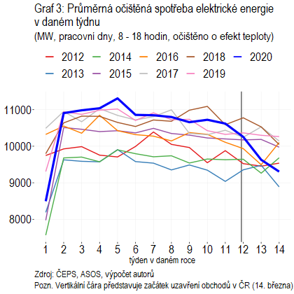 Graf 3: Průměrná očištěná spotřeba elektrické energie v daném týdnu