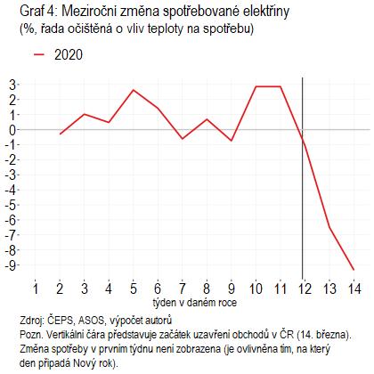 Graf 4: Meziroční změna spotřebované elektřiny