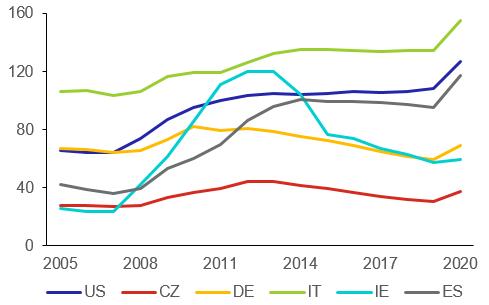 Graf 1: Dluh vládního sektoru vybraných zemí (v % HDP)