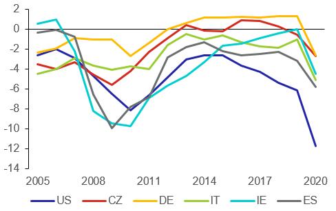 Graf 2: Strukturální saldo vybraných vyspělých zemí (v % potenciálního HDP)