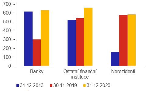 Graf 4: Držba českých státních cenných papírů (v mld. Kč)