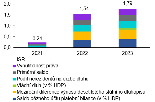 Graf 6: Rozklad odhadnutého indikátoru svrchovaného rizika za nepříznivého scénáře (v %)