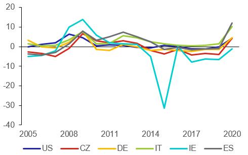 Graf 7: Rozdíl úrokových nákladů a růstu HDP (v p. b.)