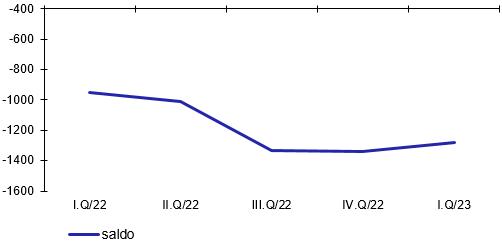 Vývoj salda investiční pozice vůči nerezidentům (v mld.Kč, stav ke konci období)