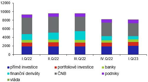 Vývoj struktury aktiv investiční pozice (v mld.Kč, stav ke konci období)