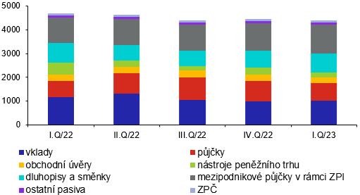 Struktura zahraničního dluhu podle instrumentů (v mld.Kč, stav ke konci období)