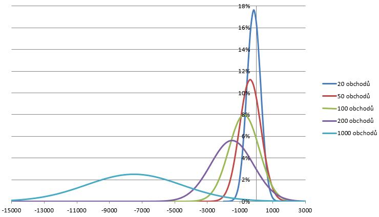 Graf – binární opce