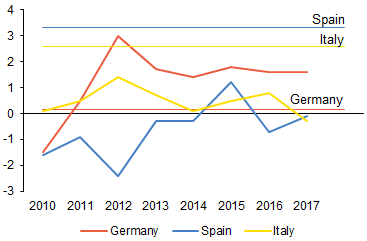 Chart 4 (BOX) Unit labour costs in selected euro area countries