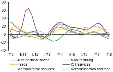 Chart 2 (BOX) Gross operating surplus in the non-financial corporations sector