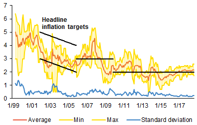 Chart 1 (BOX) Expected inflation at the 1Y horizon