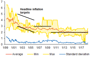 Chart 2 (BOX) Expected inflation at the 3Y horizon