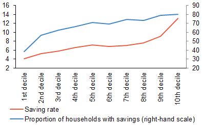 Chart 5 (BOX) Saving rates of individual household income groups