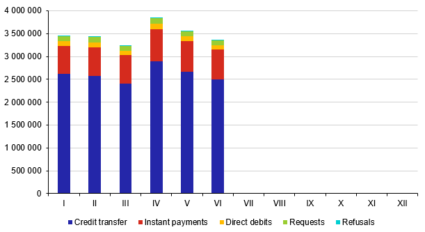 Average daily number of transactions in 2020