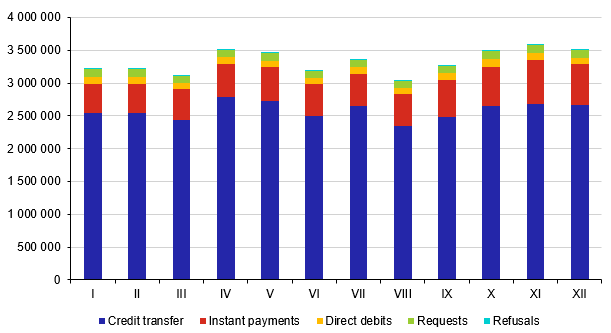 Average daily number of transactions in 2019