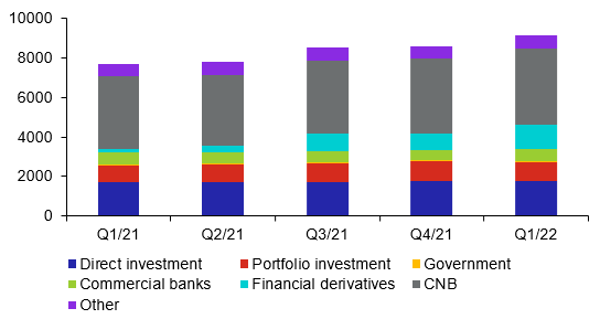 Structure of investment position assets (CZK billions, end-of-period balance)